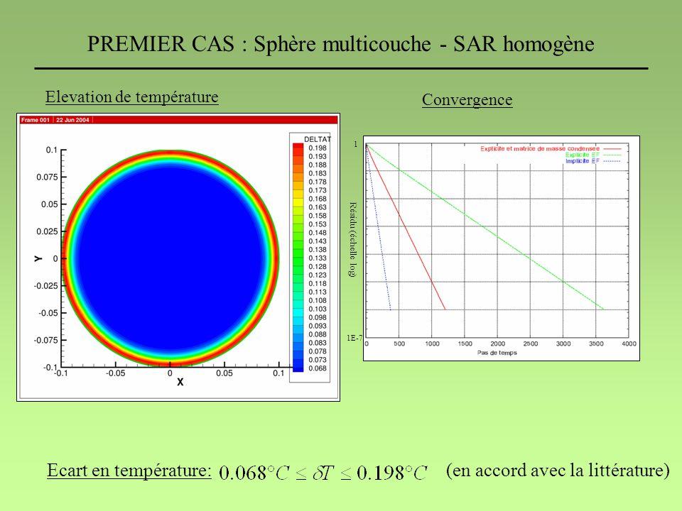PREMIER CAS : Sphère multicouche - SAR homogène