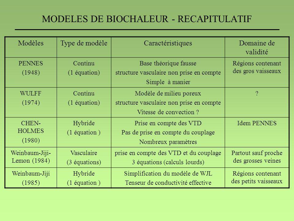 MODELES DE BIOCHALEUR - RECAPITULATIF