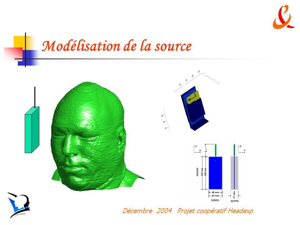 Modélisation de la source