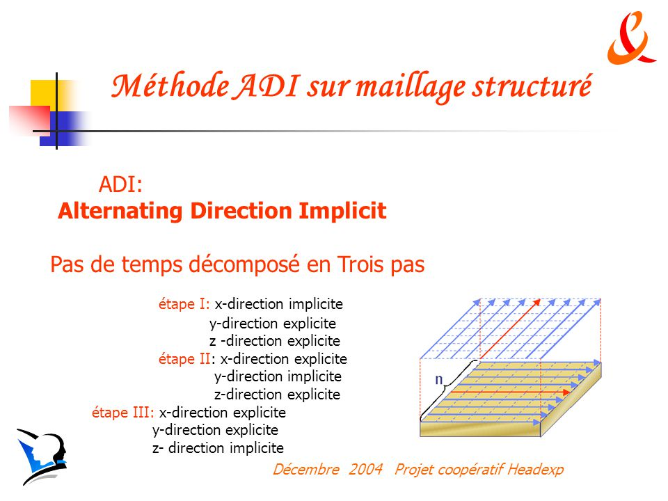 Méthode ADI sur maillage structuré