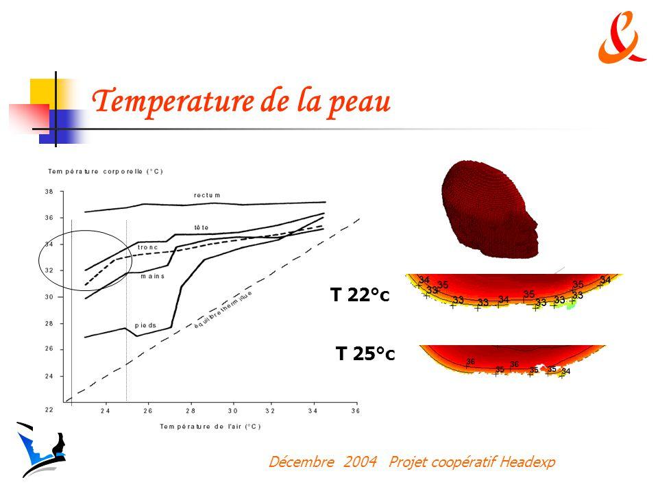 Temperature de la peau T 22°c T 25°c