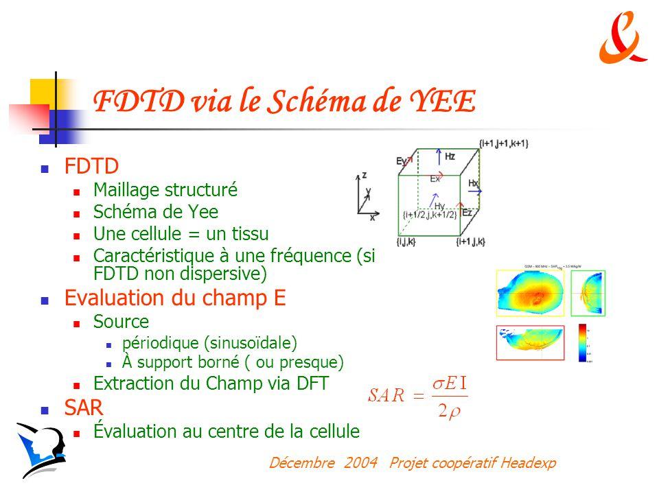 FDTD via le Schéma de YEE
