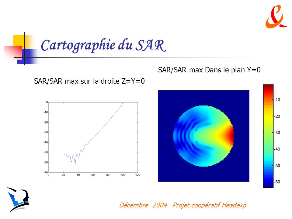 Cartographie du SAR SAR/SAR max Dans le plan Y=0