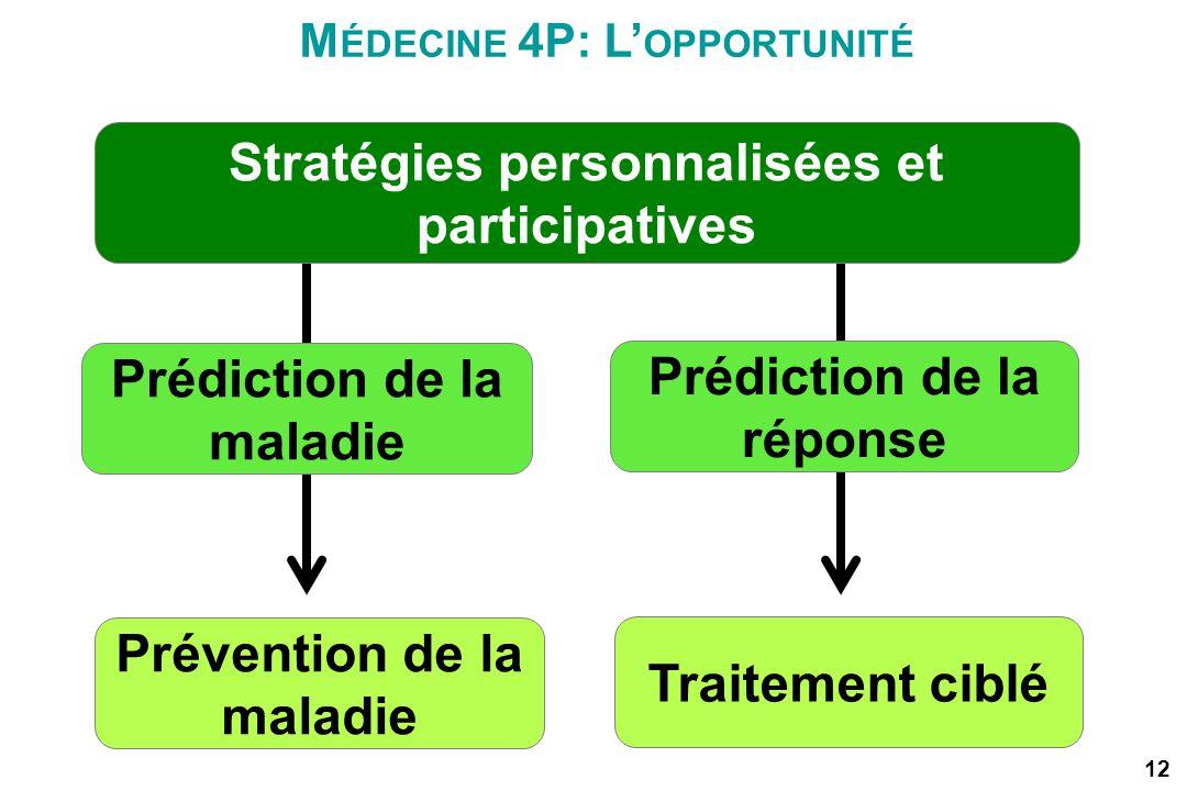 Stratégies personnalisées et participatives