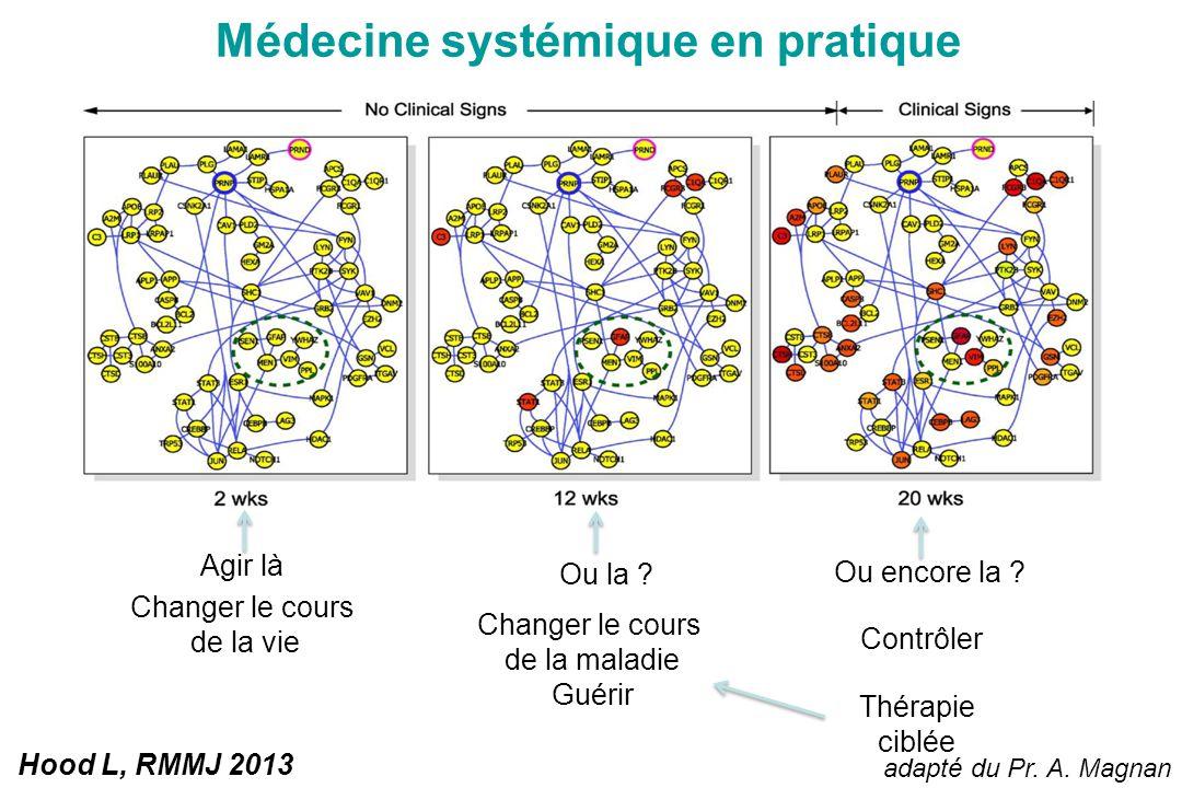 Médecine systémique en pratique