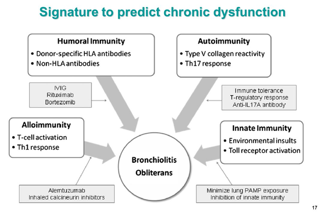 Signature to predict chronic dysfunction