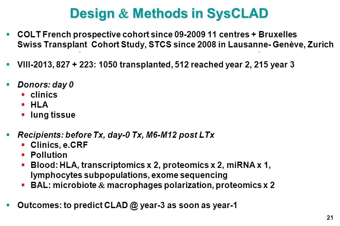 Design  Methods in SysCLAD