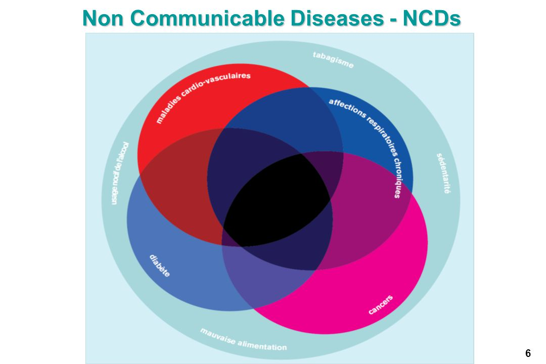 Non Communicable Diseases - NCDs