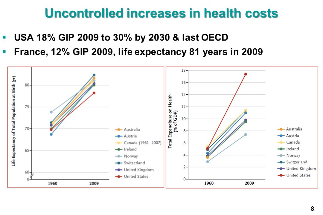 Uncontrolled increases in health costs
