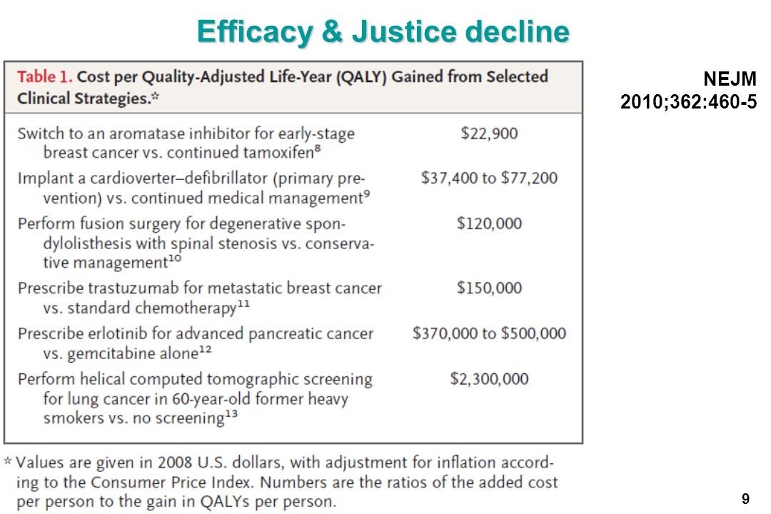 Efficacy & Justice decline