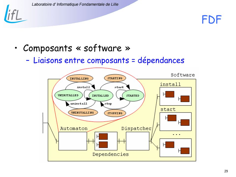 FDF Composants « software » Liaisons entre composants = dépendances