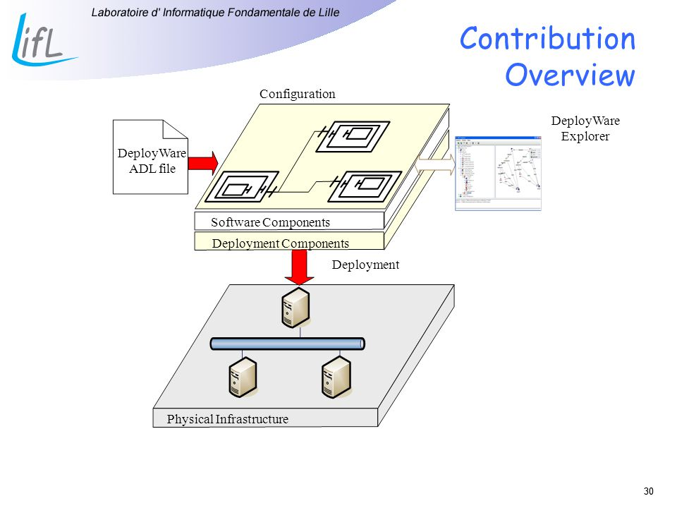 Contribution Overview