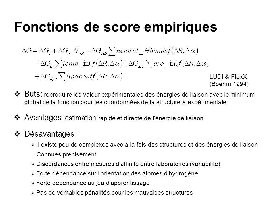 Fonctions de score empiriques