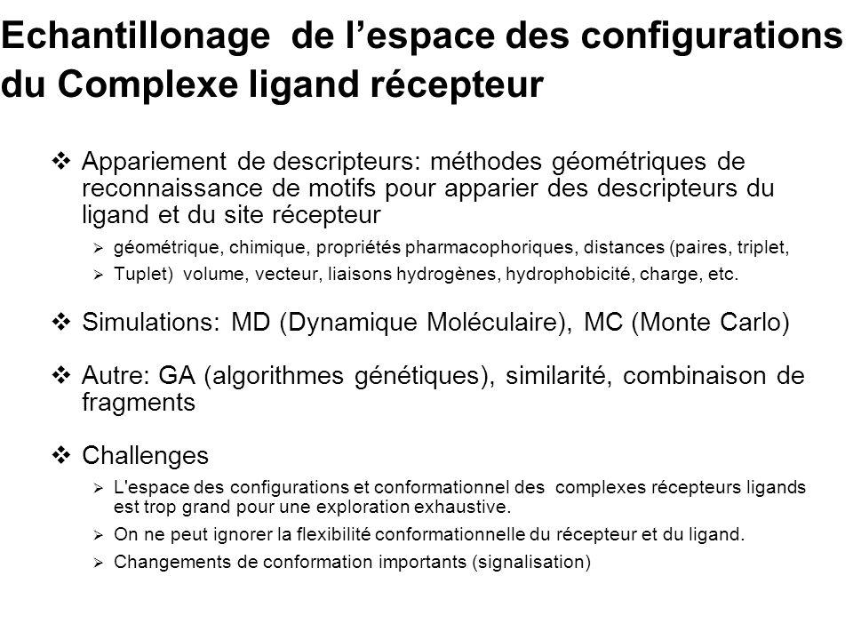 Echantillonage de l'espace des configurations du Complexe ligand récepteur