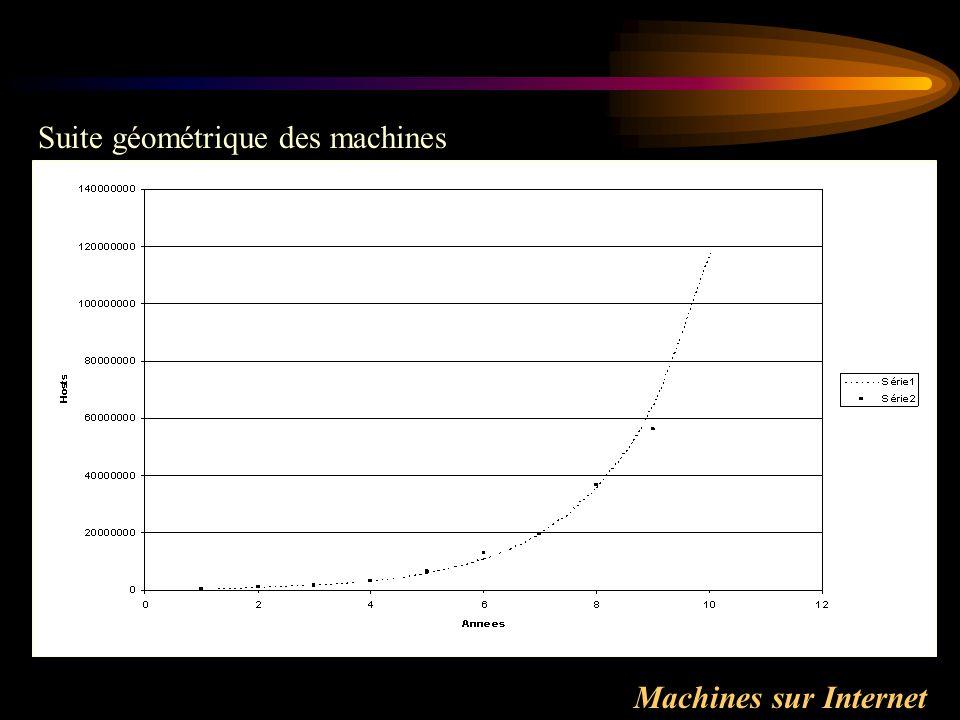 Suite géométrique des machines