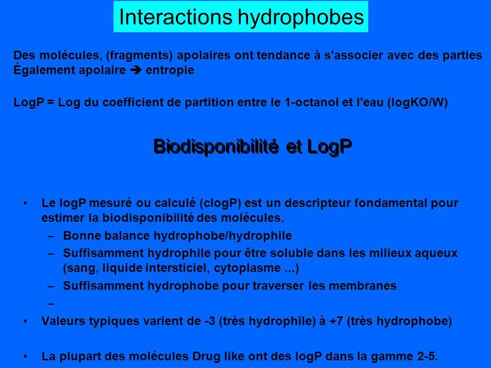 Biodisponibilité et LogP