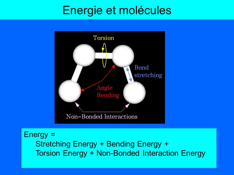 Energie et molécules Energy = Stretching Energy + Bending Energy +