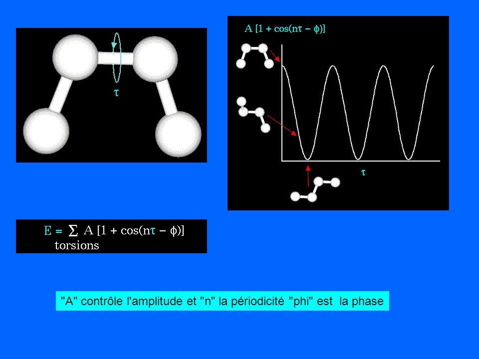 A contrôle l amplitude et n la périodicité phi est la phase