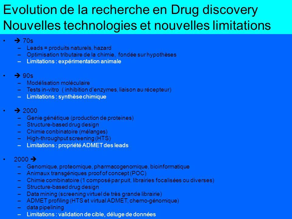 Evolution de la recherche en Drug discovery