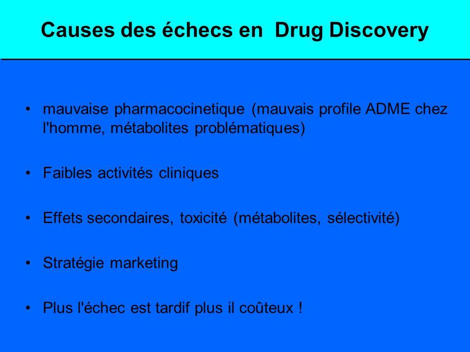 Causes des échecs en Drug Discovery