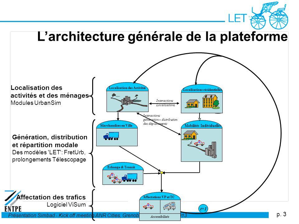 L'architecture générale de la plateforme
