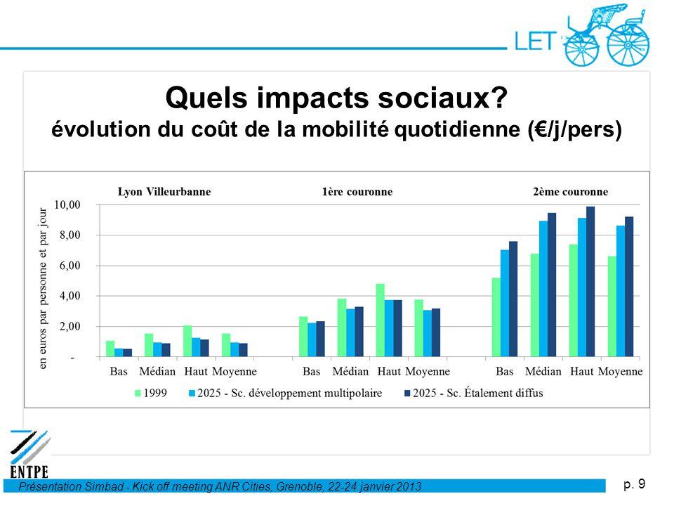 Quels impacts sociaux évolution du coût de la mobilité quotidienne (€/j/pers)