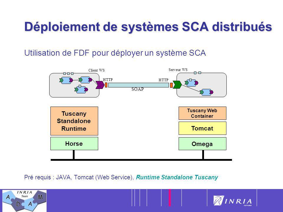 Déploiement de systèmes SCA distribués