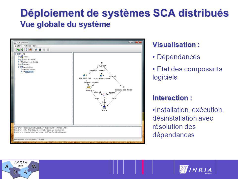 Déploiement de systèmes SCA distribués Vue globale du système