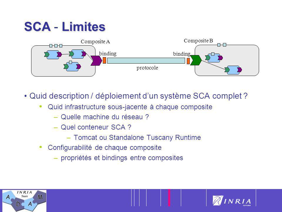SCA - Limites Composite A. Composite B. Quid description / déploiement d'un système SCA complet