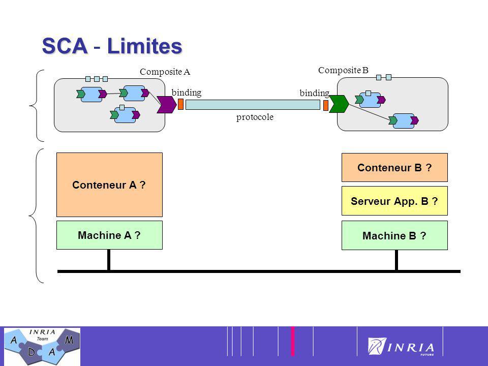 SCA - Limites Conteneur A Conteneur B Serveur App. B Machine A