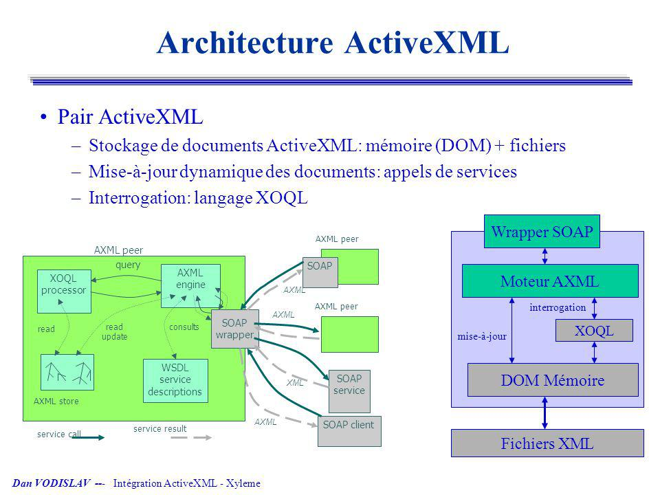 Architecture ActiveXML