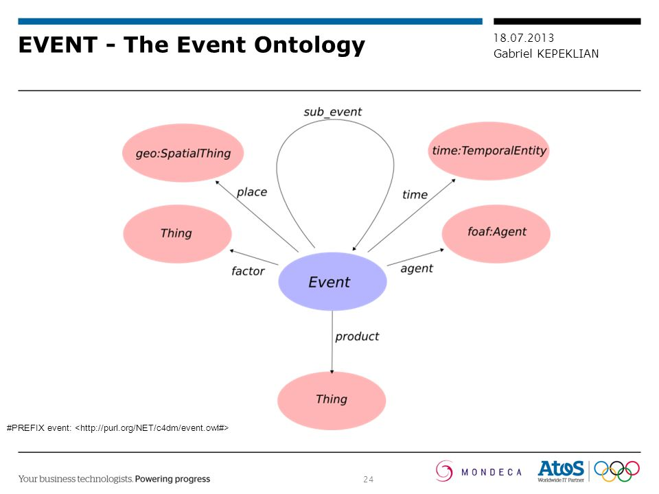 EVENT - The Event Ontology