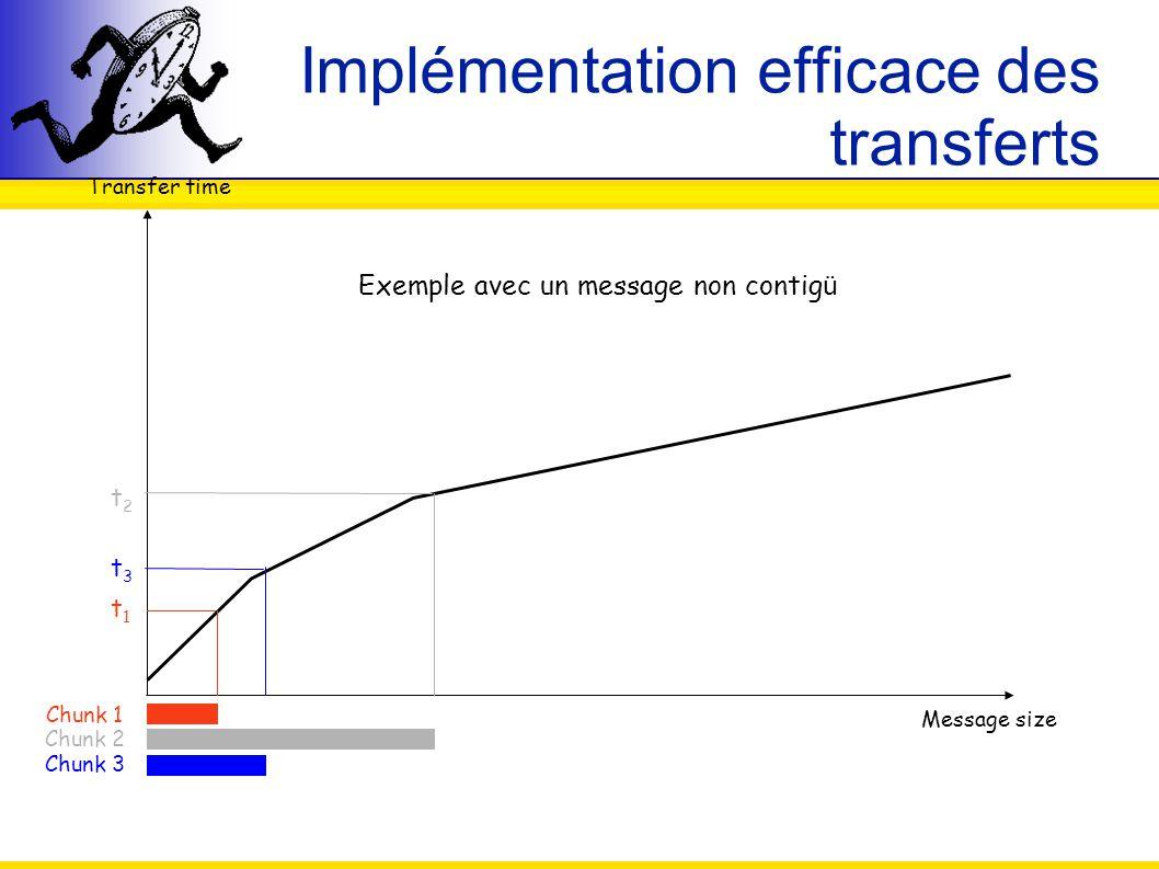 Implémentation efficace des transferts
