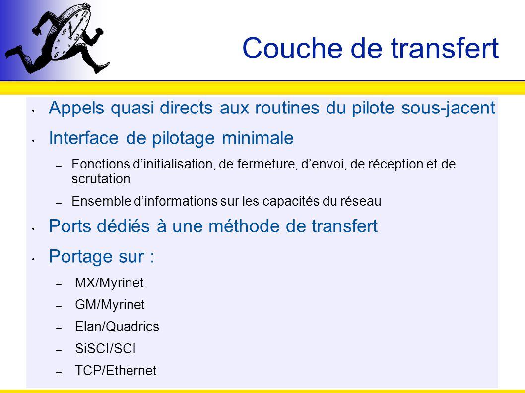 Couche de transfert Appels quasi directs aux routines du pilote sous-jacent. Interface de pilotage minimale.