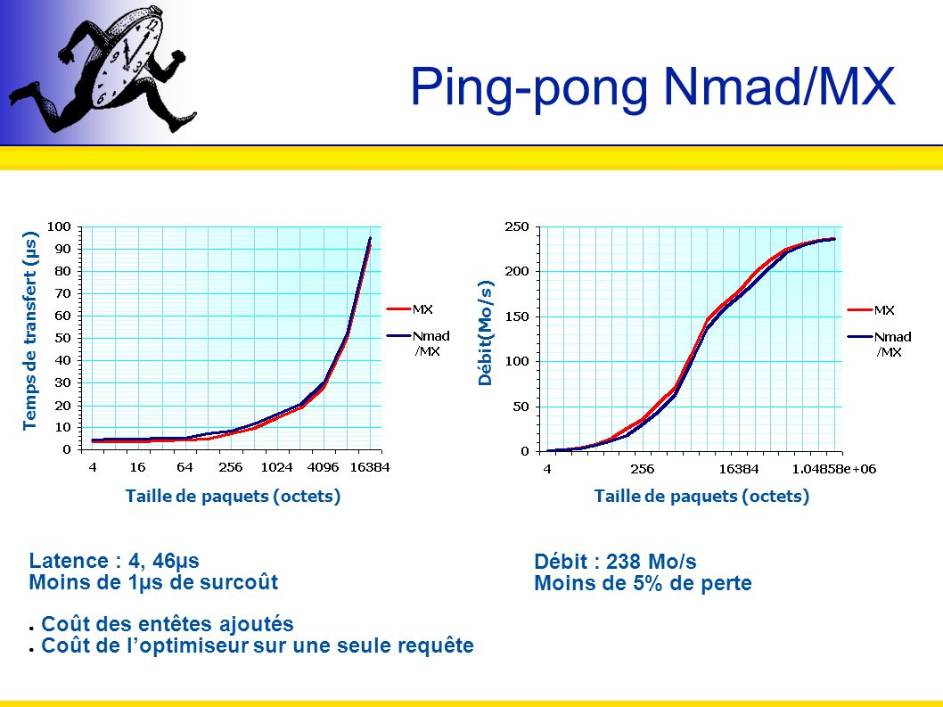 Ping-pong Nmad/MX Latence : 4, 46µs Débit : 238 Mo/s Latence :