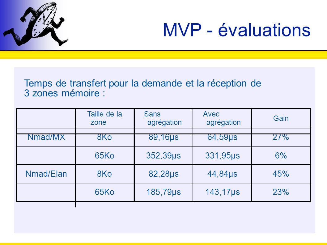 MVP - évaluations Temps de transfert pour la demande et la réception de. 3 zones mémoire : Taille de la zone.