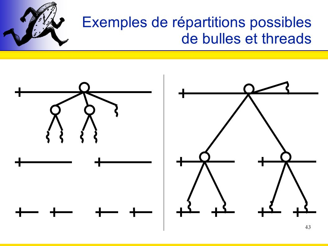Exemples de répartitions possibles de bulles et threads