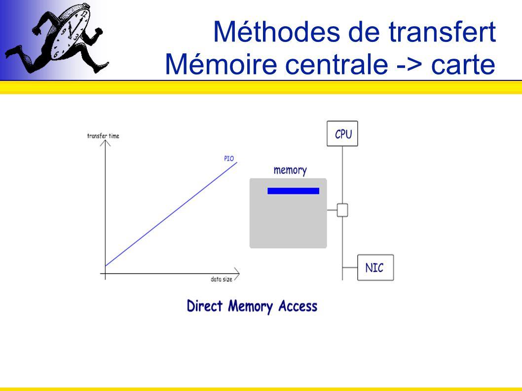 Méthodes de transfert Mémoire centrale -> carte