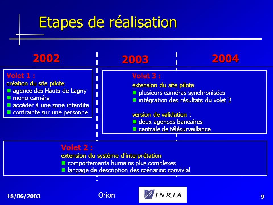 Etapes de réalisation 2002 2004 2003 Volet 2 : Volet 1 : Volet 3 :