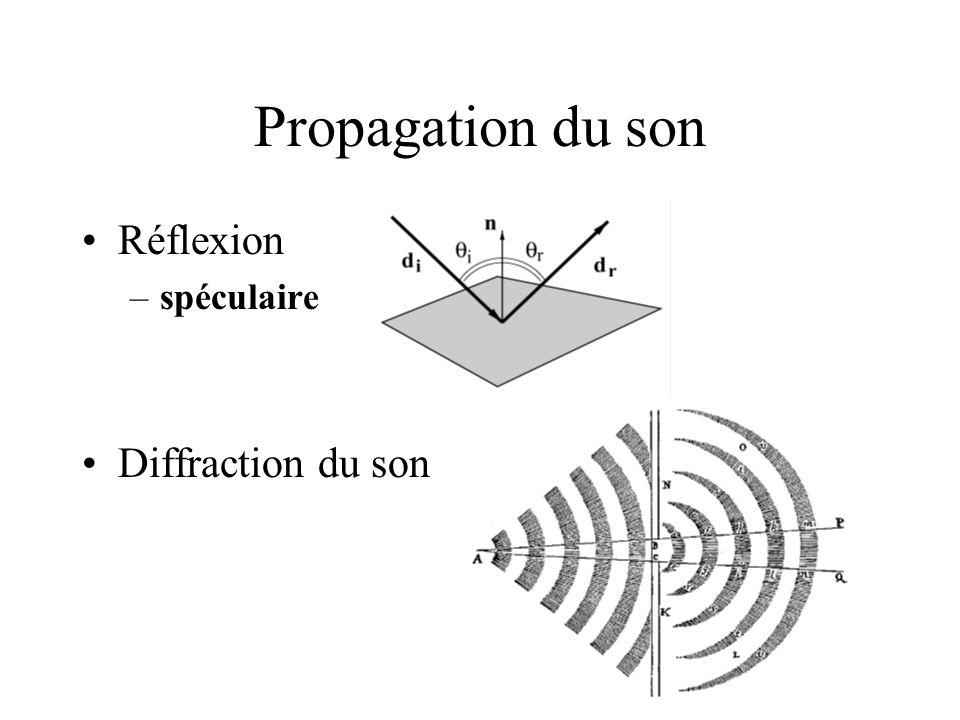 Propagation du son Réflexion spéculaire Diffraction du son