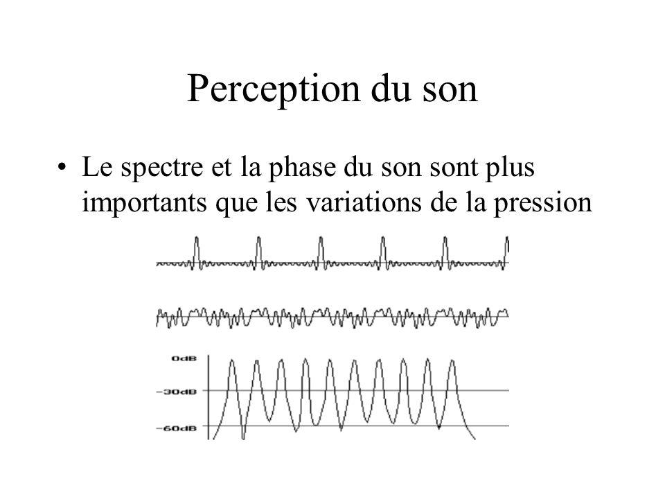 Perception du son Le spectre et la phase du son sont plus importants que les variations de la pression.