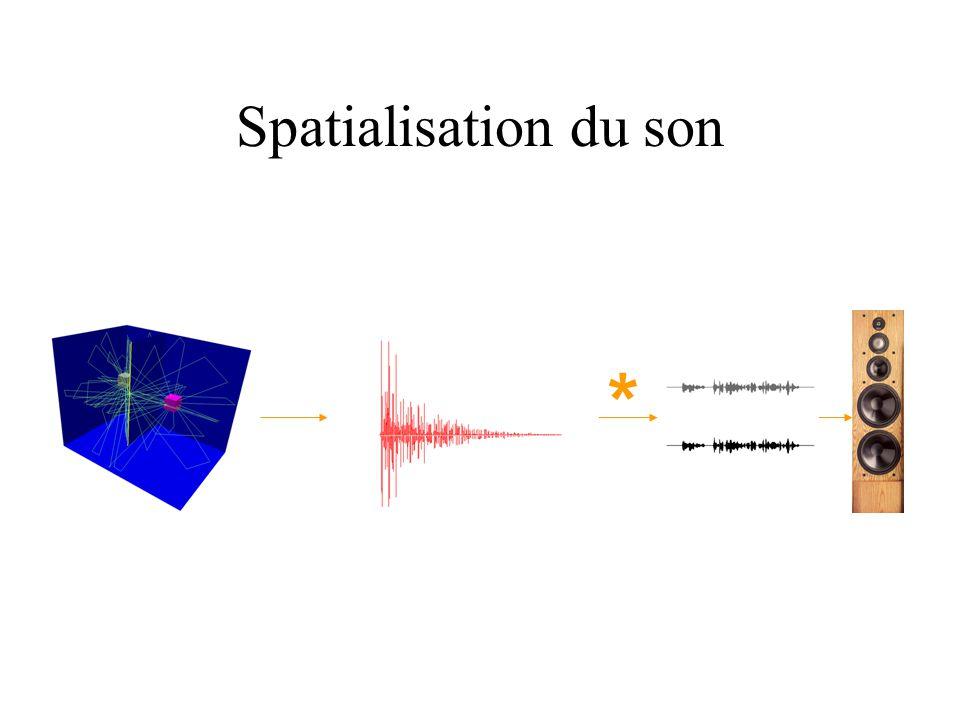 Spatialisation du son *