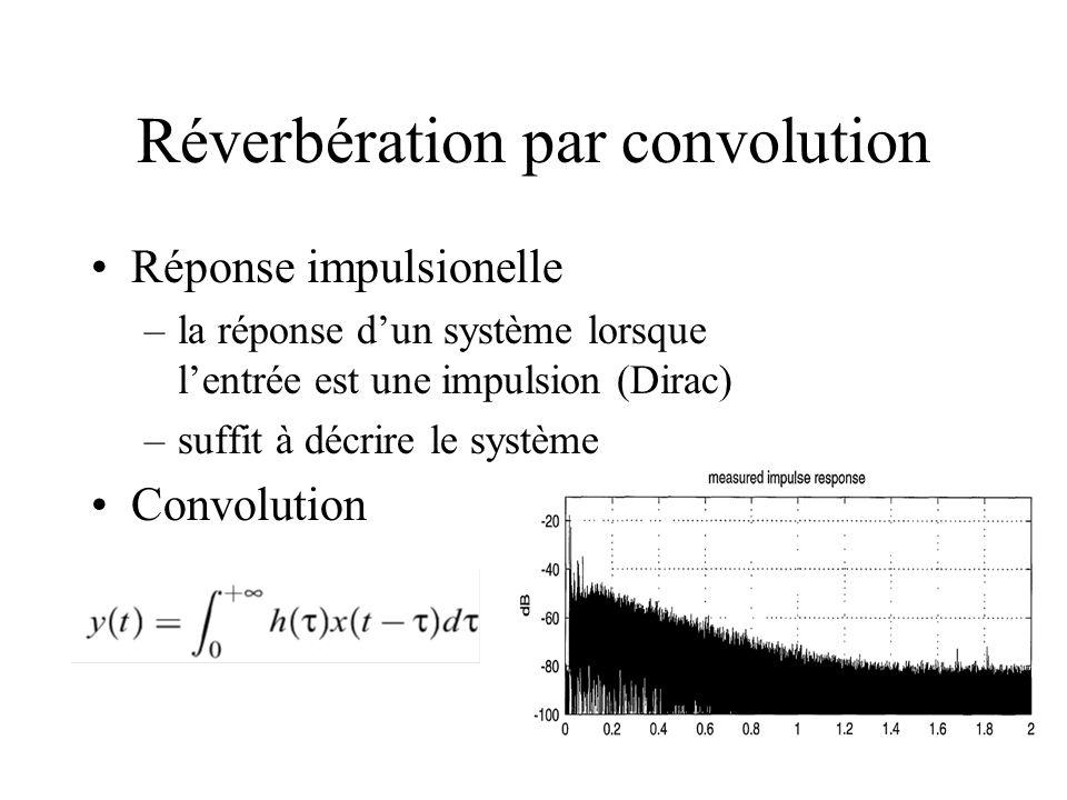 Réverbération par convolution