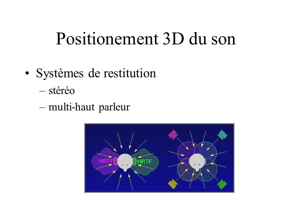 Positionement 3D du son Systèmes de restitution stéréo