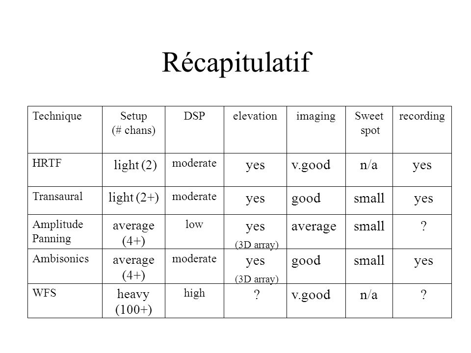 Récapitulatif yes (3D array) yes (3D array) yes small average n/a