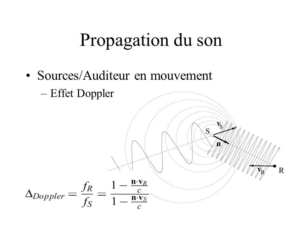 Propagation du son Sources/Auditeur en mouvement Effet Doppler