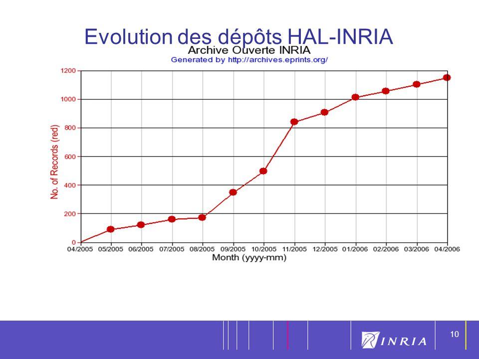 Evolution des dépôts HAL-INRIA
