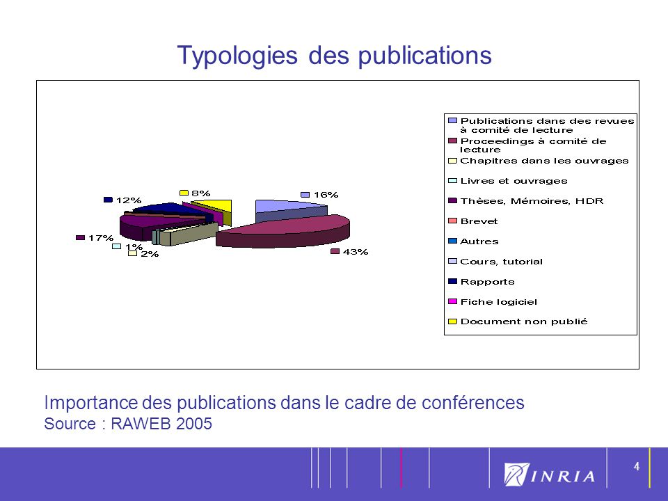 Typologies des publications