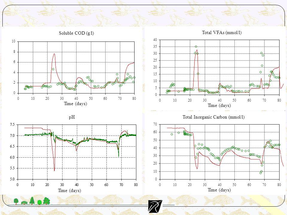 Total Inorganic Carbon (mmol/l)