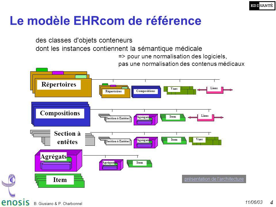 Le modèle EHRcom de référence